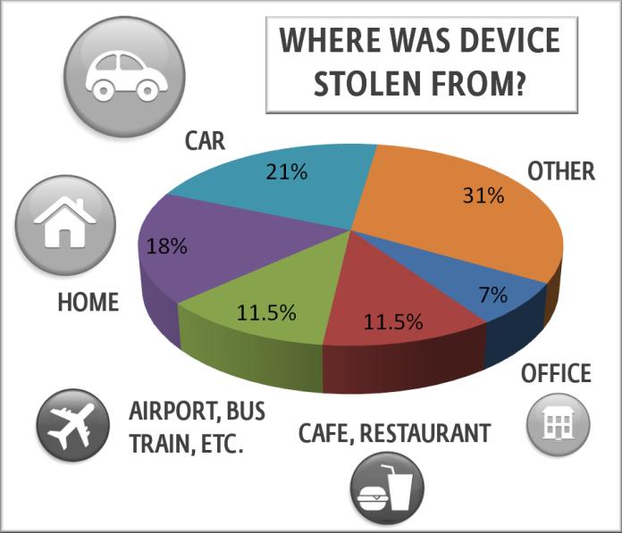 eset-harris-device-theft-942