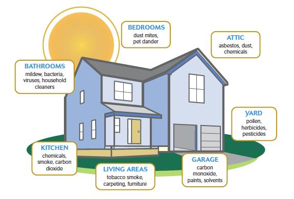 Indoor-Air-Pollution-