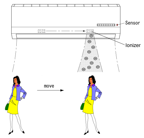 LG-AC-WITH-AIr-Ionizer-That-Senses-Position-of- a-person